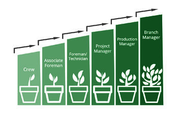 Career Path at Greenscape